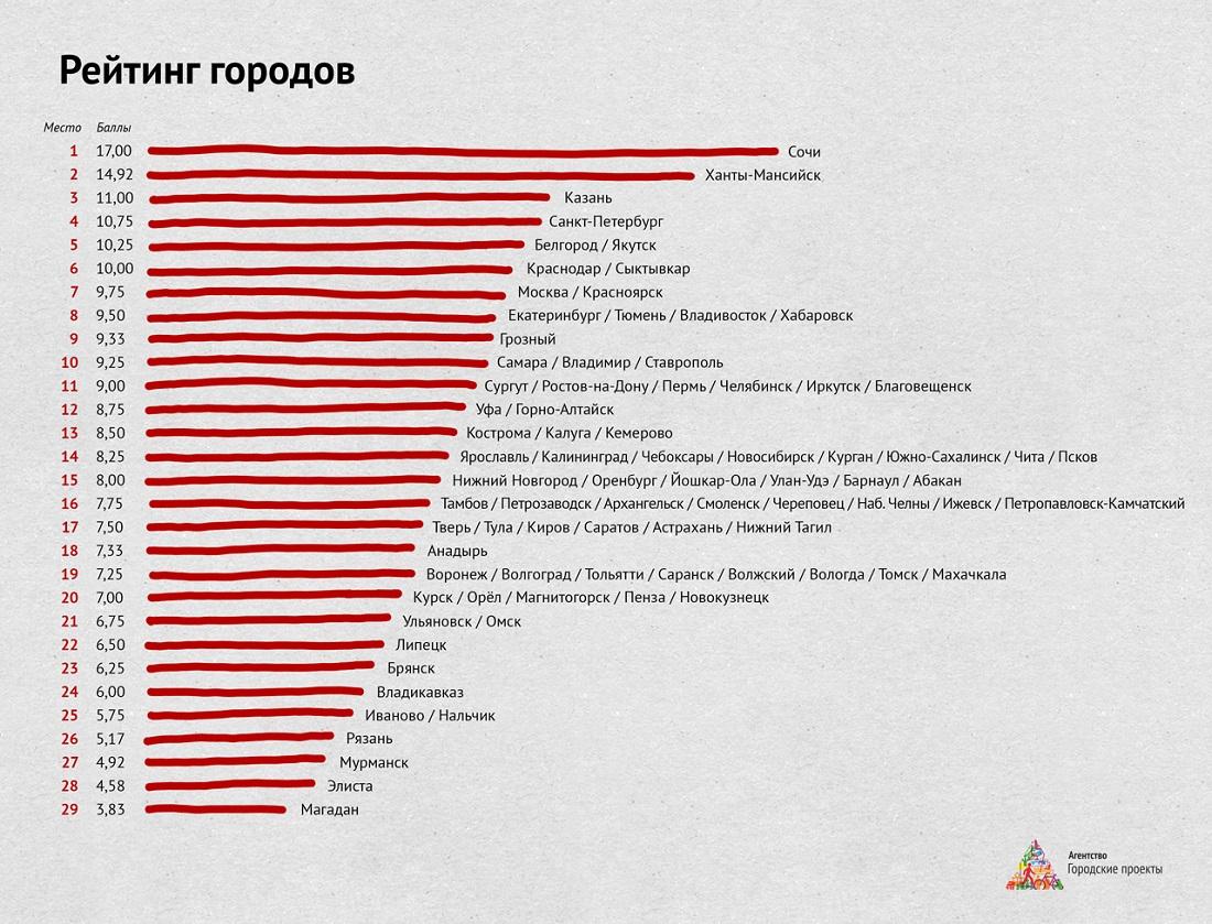 Рейтинг городов Сочи на первом месте