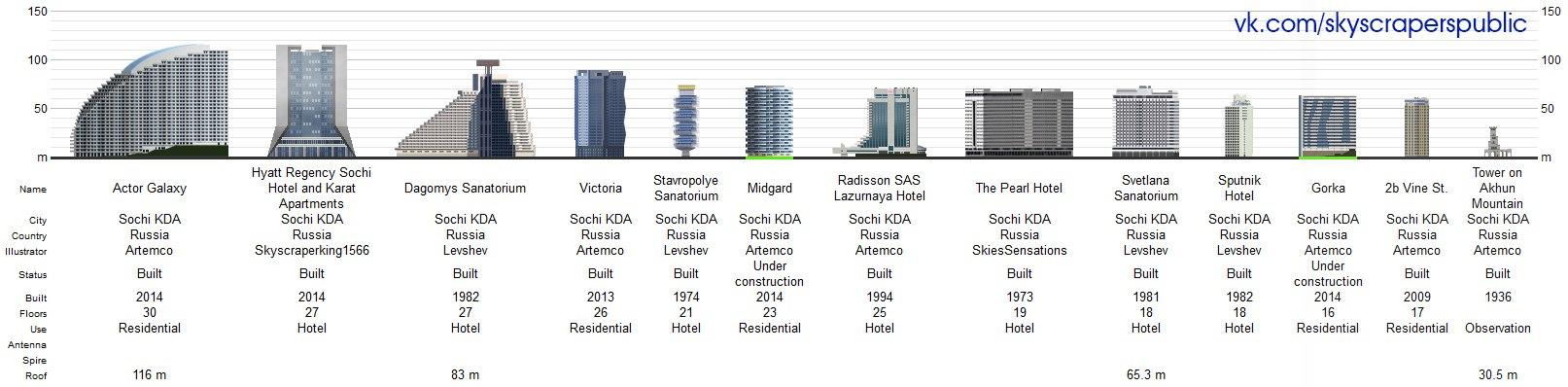 Самые высокие здания Сочи